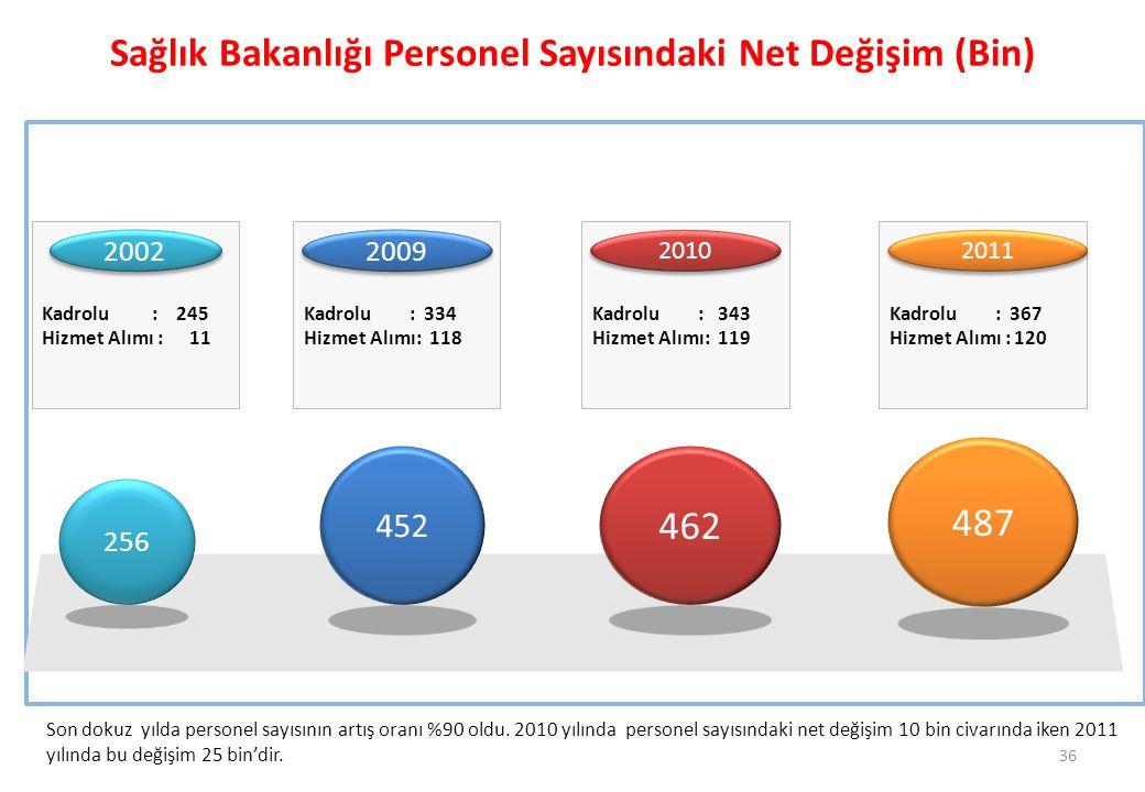 Sağlık Bakanlığı Personel Sayısındaki Net Değişim (Bin)