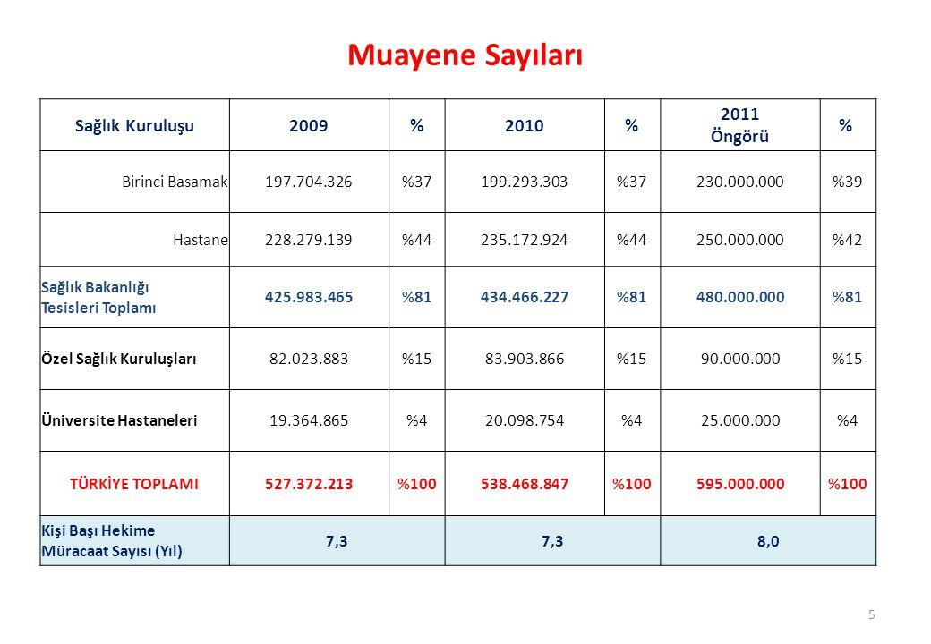 Muayene Sayıları Sağlık Kuruluşu 2009 % 2010 2011 Öngörü %