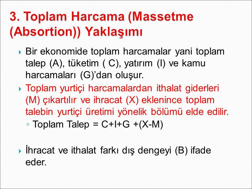 3. Toplam Harcama (Massetme (Absortion)) Yaklaşımı