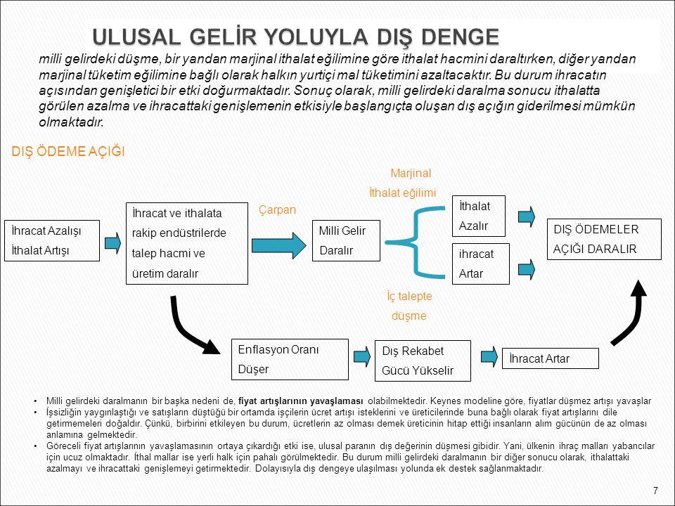 ULUSAL GELİR YOLUYLA DIŞ DENGE