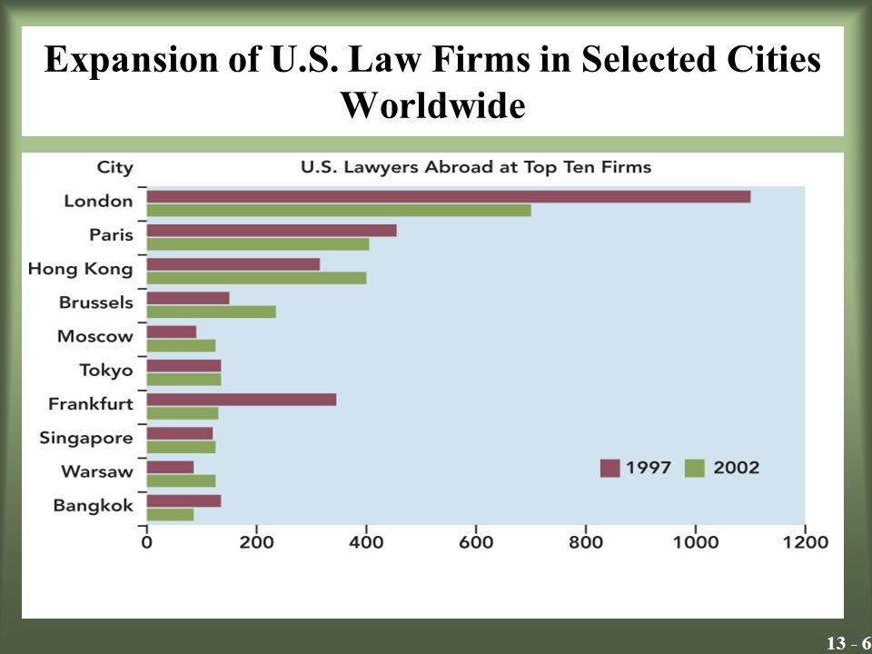 Expansion of U.S. Law Firms in Selected Cities Worldwide