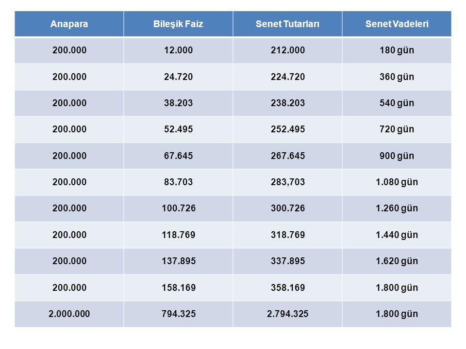Anapara Bileşik Faiz. Senet Tutarları. Senet Vadeleri. 200.000. 12.000. 212.000. 180 gün. 24.720.