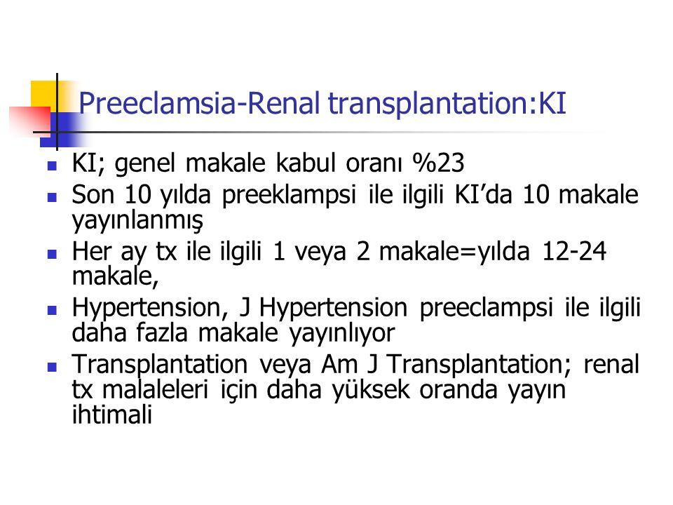 Preeclamsia-Renal transplantation:KI