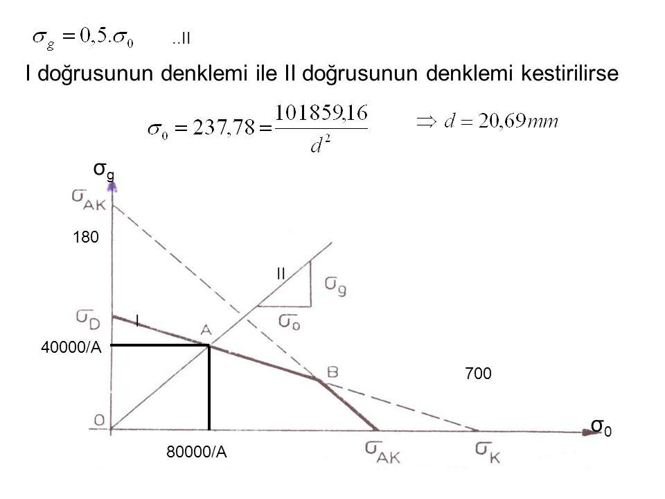 I doğrusunun denklemi ile II doğrusunun denklemi kestirilirse
