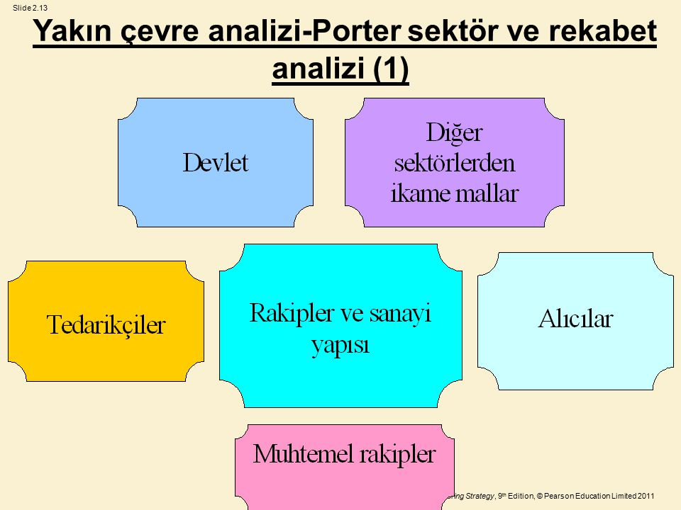 Yakın çevre analizi-Porter sektör ve rekabet analizi (1)