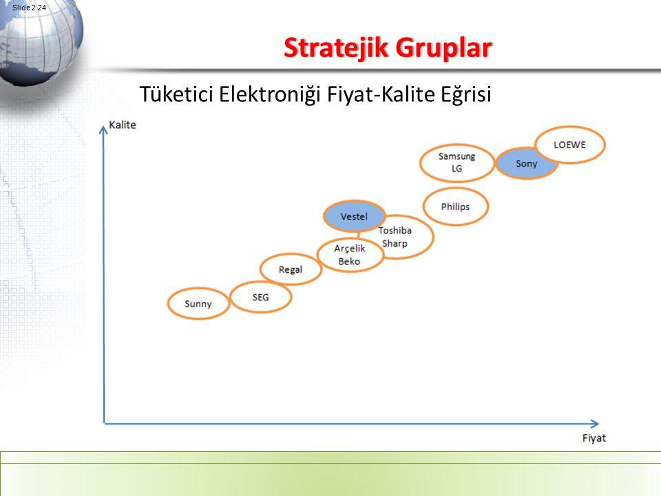 Stratejik Gruplar Tüketici Elektroniği Fiyat-Kalite Eğrisi