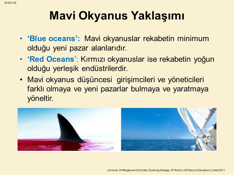 Mavi Okyanus Yaklaşımı