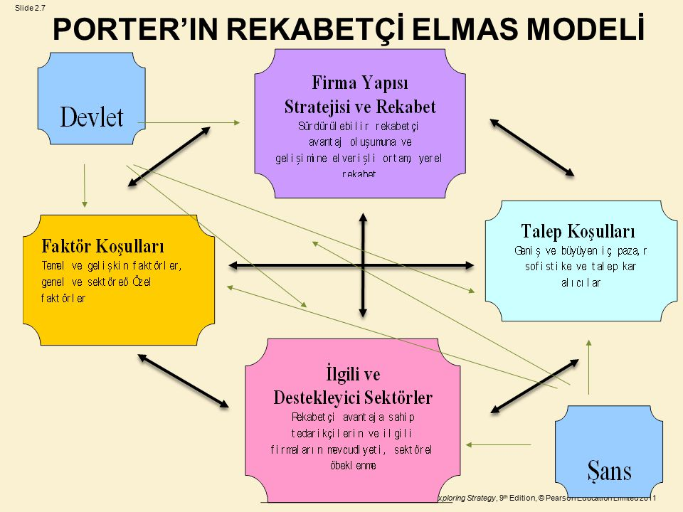 PORTER'IN REKABETÇİ ELMAS MODELİ