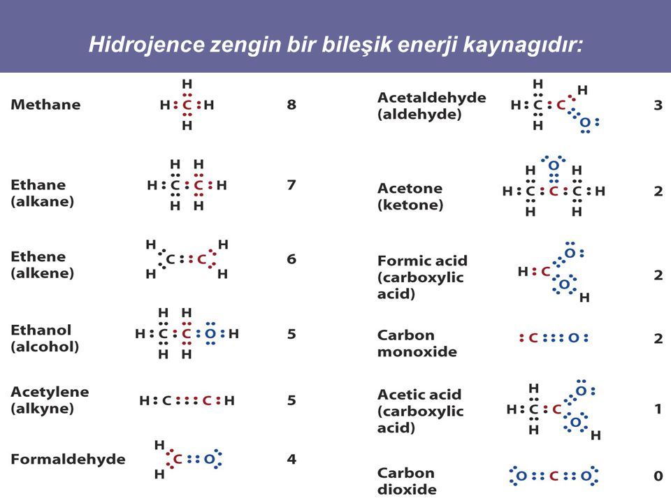 Hidrojence zengin bir bileşik enerji kaynagıdır: