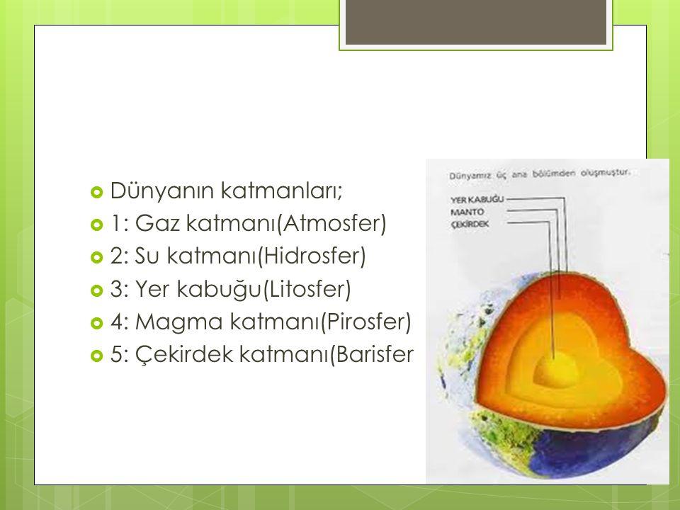 Dünyanın katmanları; 1: Gaz katmanı(Atmosfer) 2: Su katmanı(Hidrosfer) 3: Yer kabuğu(Litosfer) 4: Magma katmanı(Pirosfer)