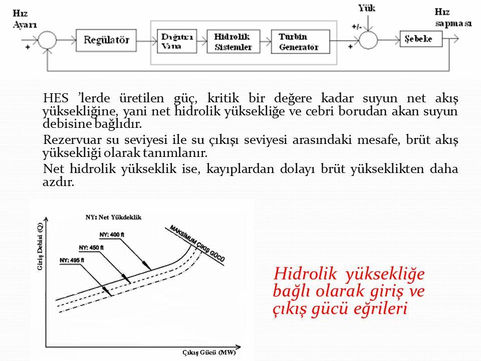 Hidrolik yüksekliğe bağlı olarak giriş ve çıkış gücü eğrileri