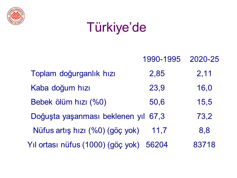 Türkiye'de 1990-1995 2020-25 Toplam doğurganlık hızı 2,85 2,11