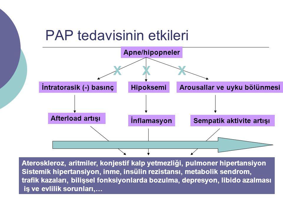 PAP tedavisinin etkileri