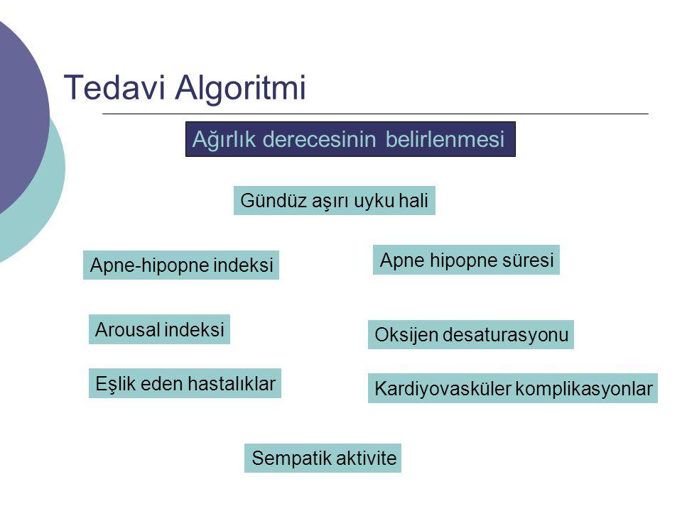 Tedavi Algoritmi Ağırlık derecesinin belirlenmesi