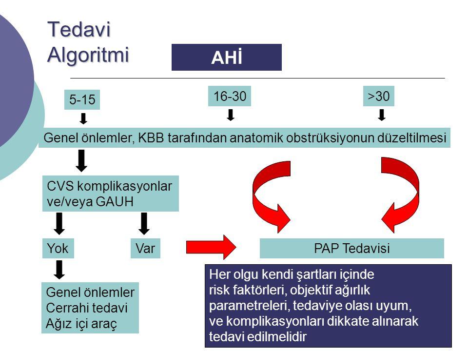 Tedavi Algoritmi AHİ 16-30 >30 5-15