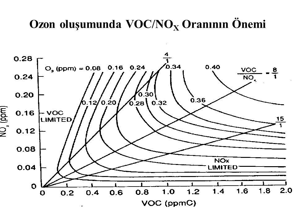 Ozon oluşumunda VOC/NOX Oranının Önemi