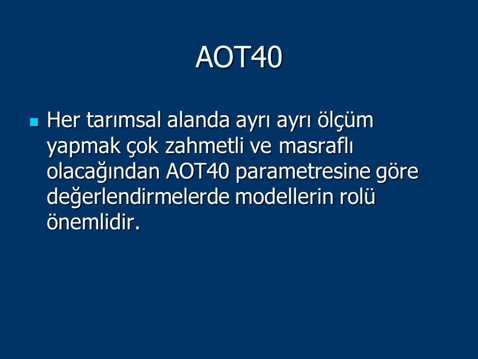 AOT40