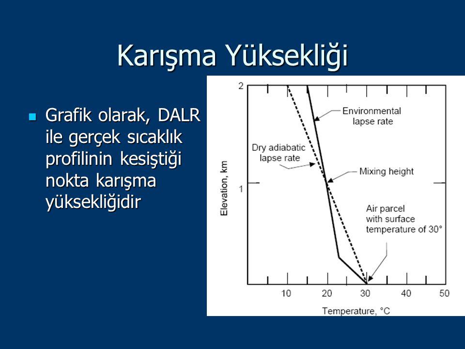 Karışma Yüksekliği Grafik olarak, DALR ile gerçek sıcaklık profilinin kesiştiği nokta karışma yüksekliğidir.