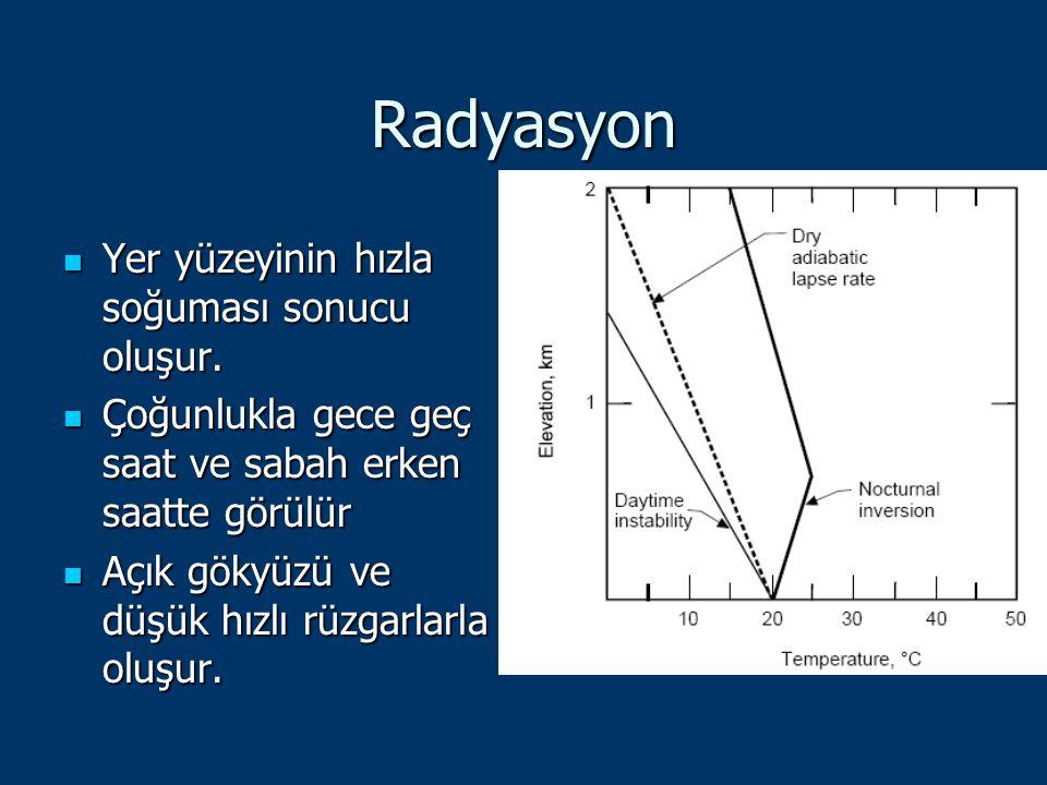 Radyasyon Yer yüzeyinin hızla soğuması sonucu oluşur.