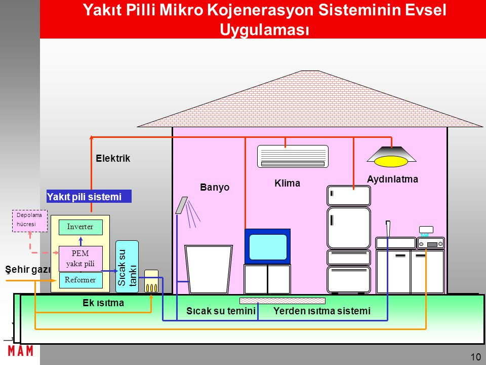Yakıt Pilli Mikro Kojenerasyon Sisteminin Evsel Uygulaması