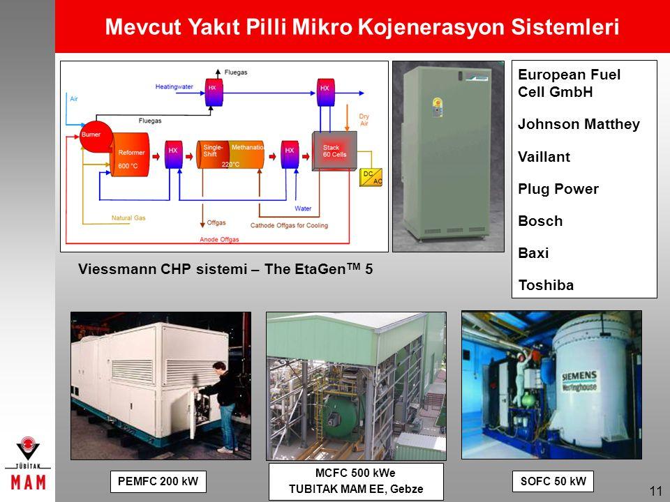 Mevcut Yakıt Pilli Mikro Kojenerasyon Sistemleri