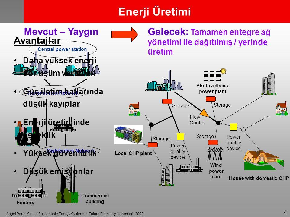 Enerji Üretimi Mevcut – Yaygın