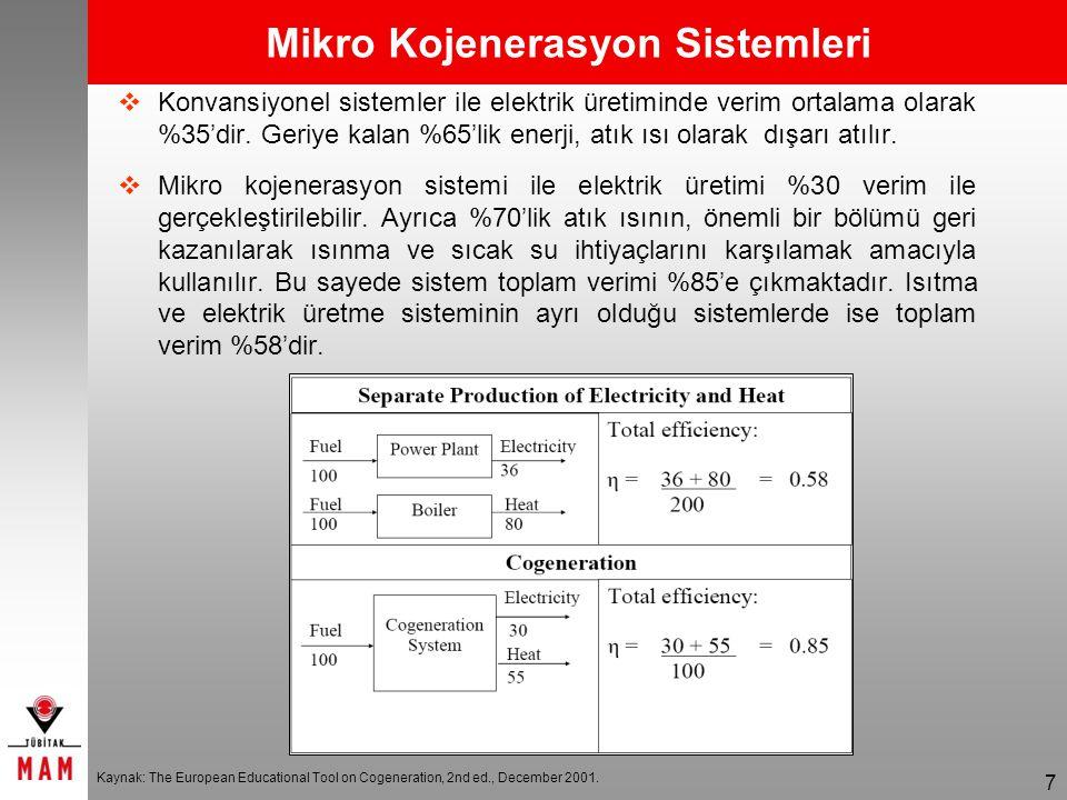 Mikro Kojenerasyon Sistemleri