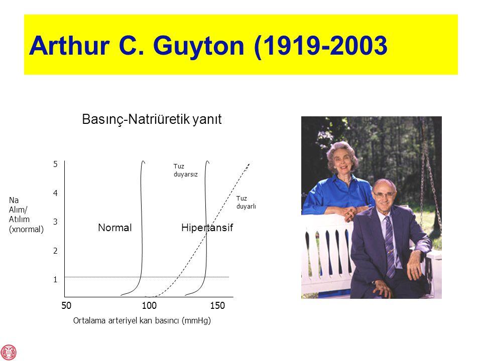 Arthur C. Guyton (1919-2003 Basınç-Natriüretik yanıt Normal