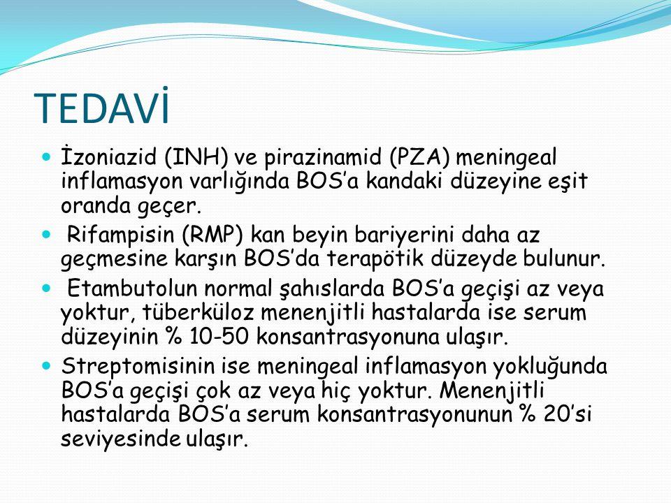 TEDAVİ İzoniazid (INH) ve pirazinamid (PZA) meningeal inflamasyon varlığında BOS'a kandaki düzeyine eşit oranda geçer.