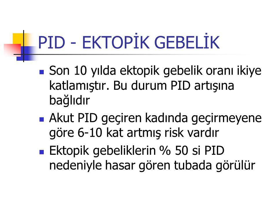 PID - EKTOPİK GEBELİK Son 10 yılda ektopik gebelik oranı ikiye katlamıştır. Bu durum PID artışına bağlıdır.