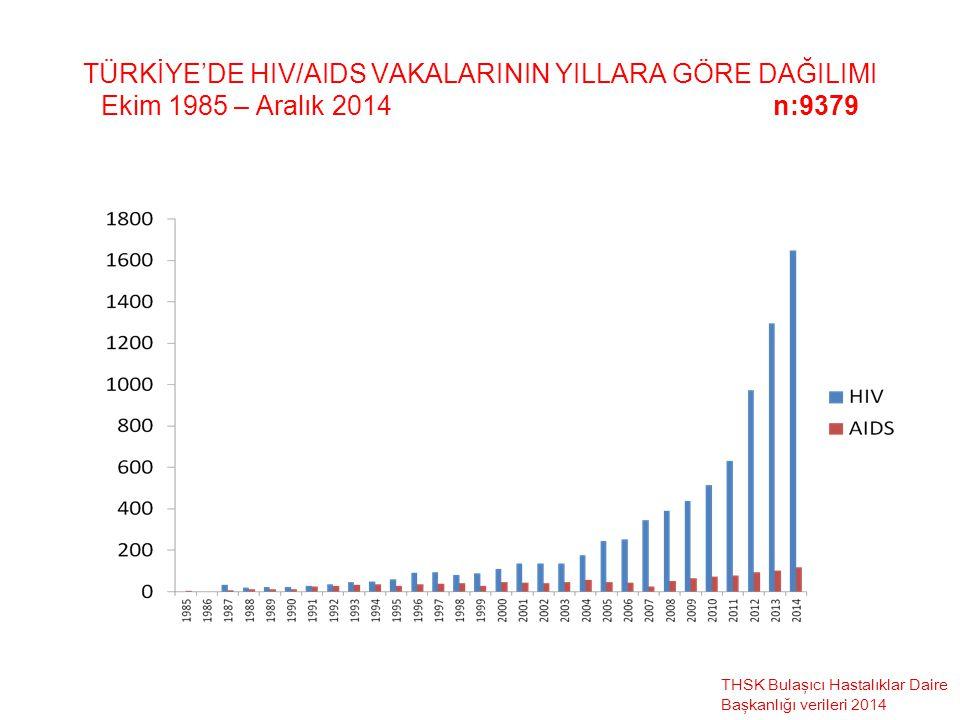 TÜRKİYE'DE HIV/AIDS VAKALARININ YILLARA GÖRE DAĞILIMI Ekim 1985 – Aralık 2014 n:9379
