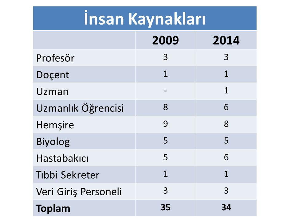 İnsan Kaynakları 2009 2014 Profesör Doçent Uzman Uzmanlık Öğrencisi
