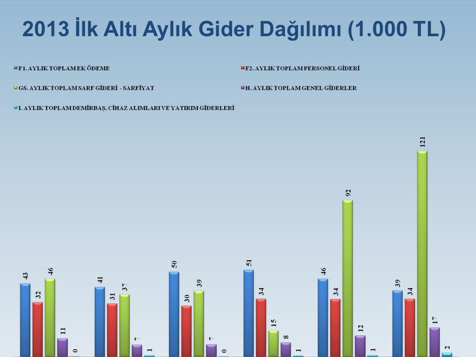 2013 İlk Altı Aylık Gider Dağılımı (1.000 TL)