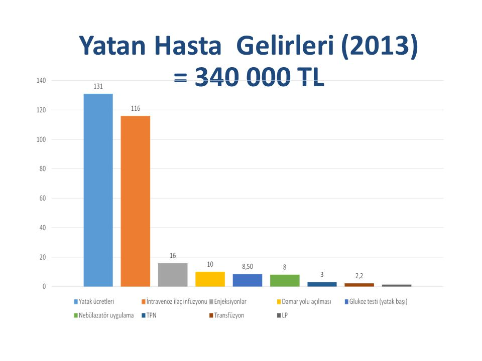 Yatan Hasta Gelirleri (2013) = 340 000 TL