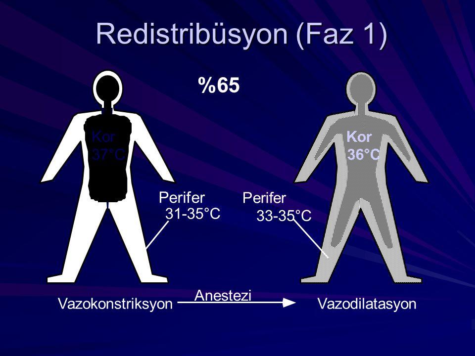 Redistribüsyon (Faz 1) %65 Perifer Kor 37°C Vazokonstriksyon 31-35°C