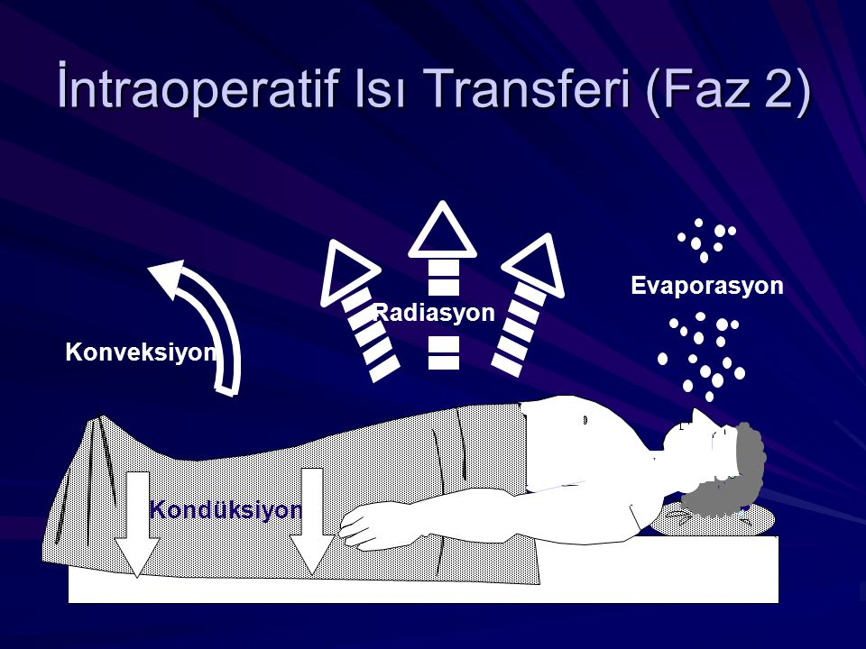 İntraoperatif Isı Transferi (Faz 2)