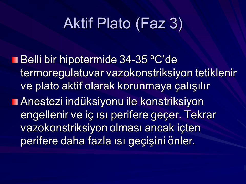 Aktif Plato (Faz 3) Belli bir hipotermide 34-35 ºC'de termoregulatuvar vazokonstriksiyon tetiklenir ve plato aktif olarak korunmaya çalışılır.
