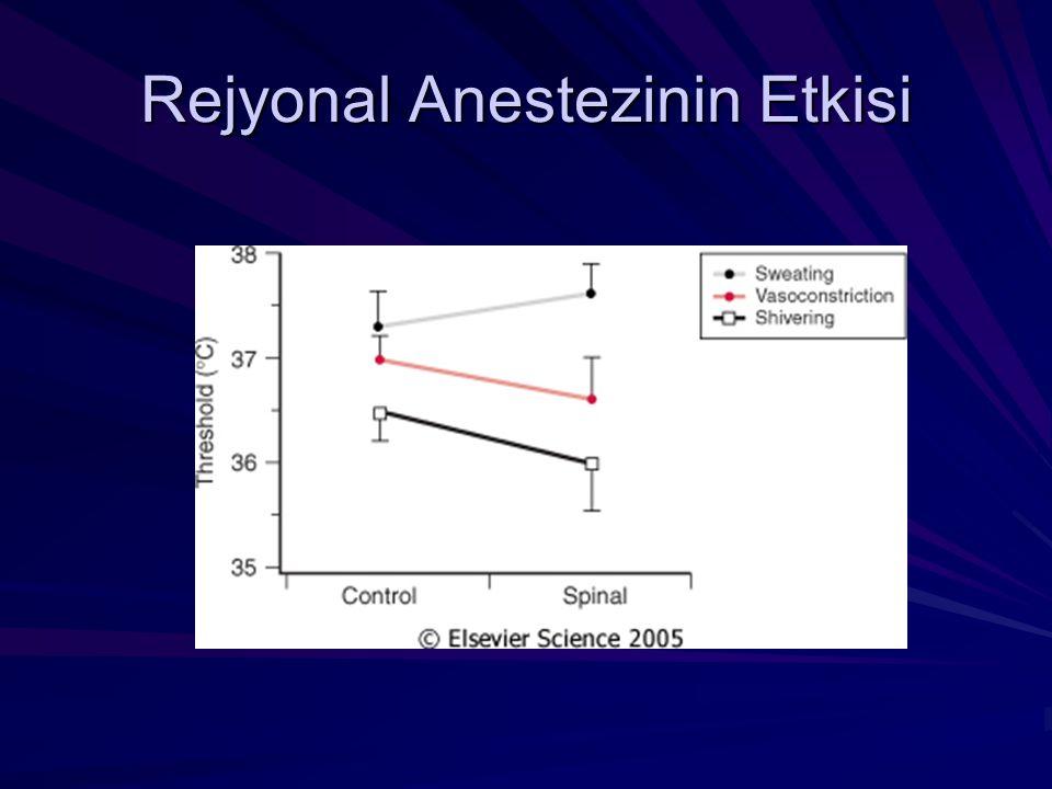 Rejyonal Anestezinin Etkisi