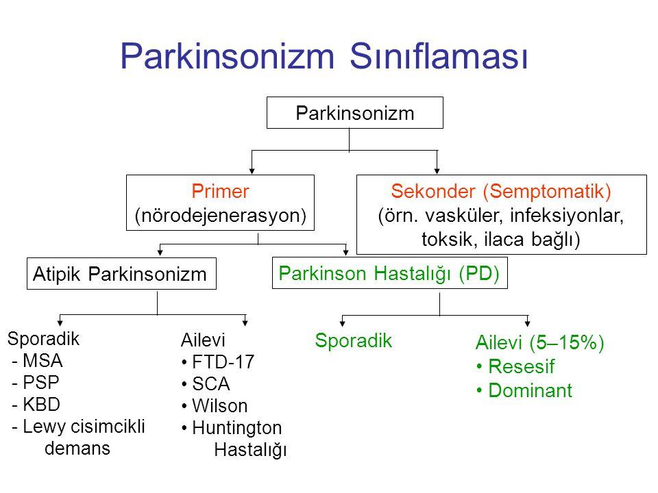 Parkinsonizm Sınıflaması