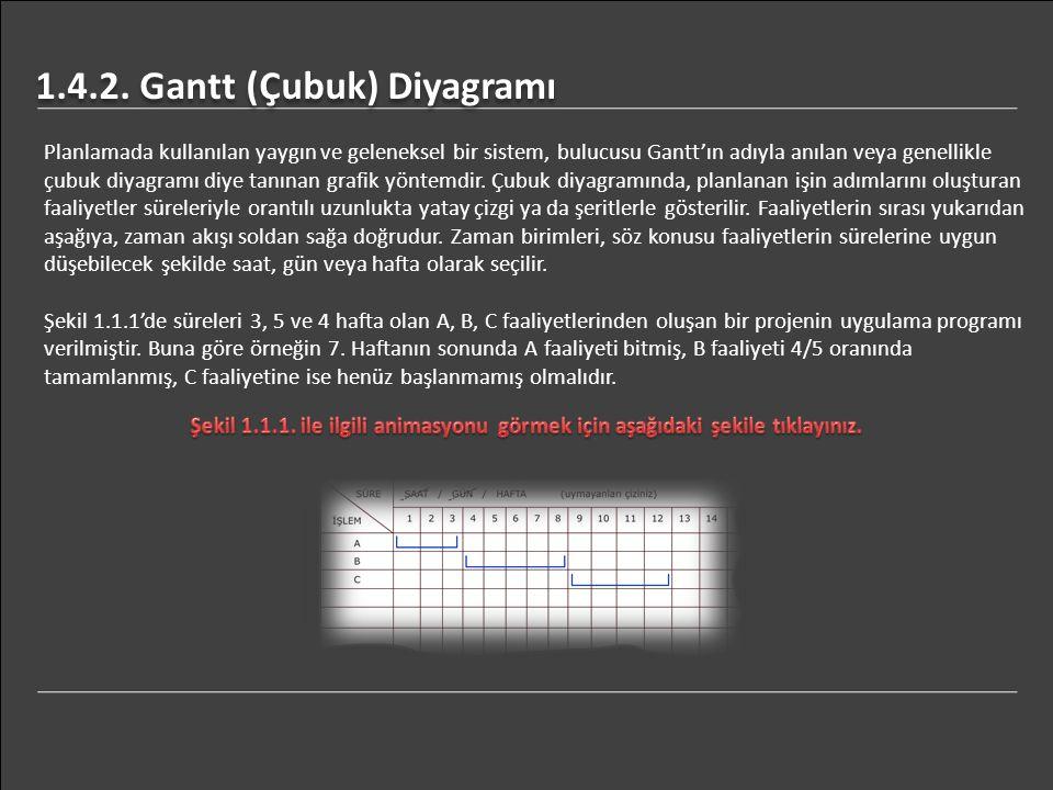 1.4.2. Gantt (Çubuk) Diyagramı