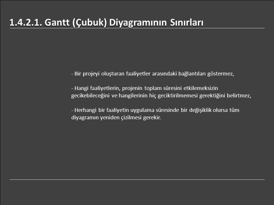 1.4.2.1. Gantt (Çubuk) Diyagramının Sınırları