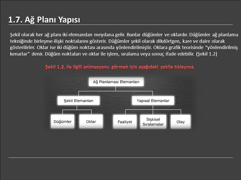 1.7. Ağ Planı Yapısı