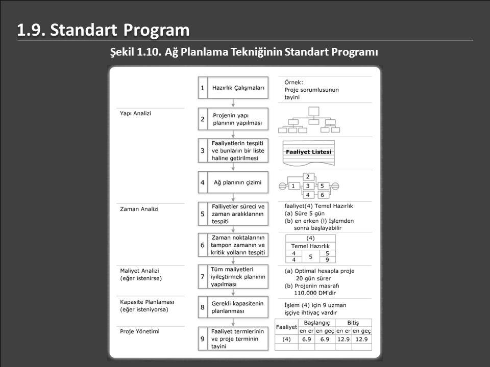 1.9. Standart Program Şekil 1.10. Ağ Planlama Tekniğinin Standart Programı