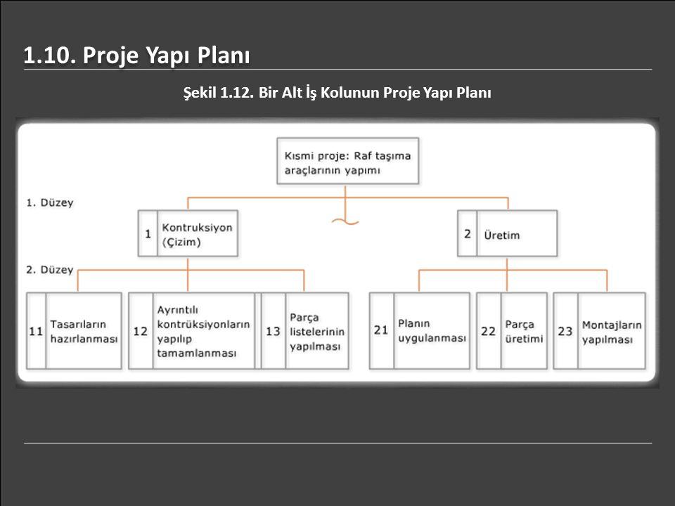 Şekil 1.12. Bir Alt İş Kolunun Proje Yapı Planı