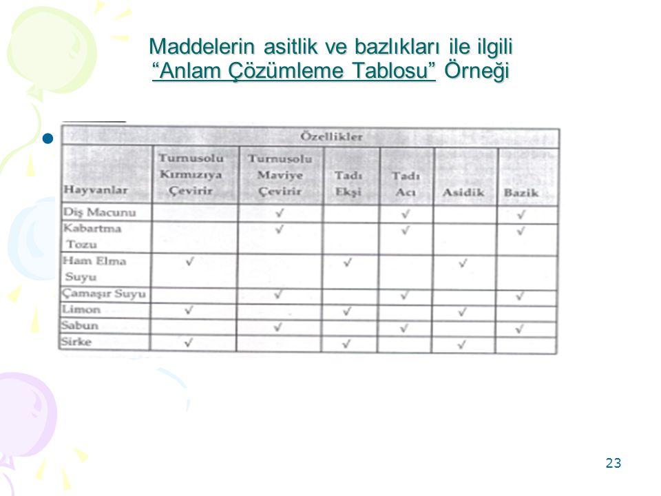 Maddelerin asitlik ve bazlıkları ile ilgili Anlam Çözümleme Tablosu Örneği