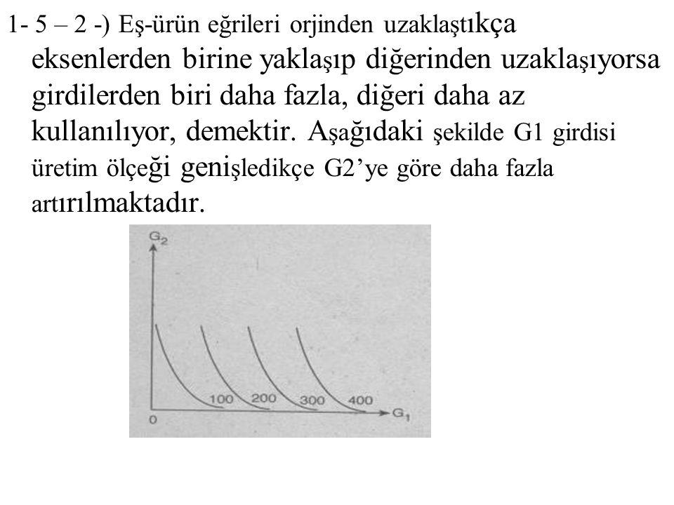 1- 5 – 2 -) Eş-ürün eğrileri orjinden uzaklaştıkça eksenlerden birine yaklaşıp diğerinden uzaklaşıyorsa girdilerden biri daha fazla, diğeri daha az kullanılıyor, demektir.