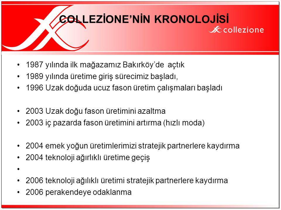 COLLEZİONE'NİN KRONOLOJİSİ
