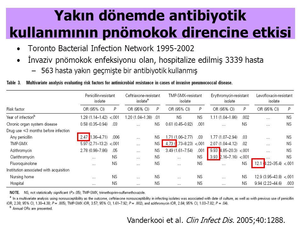 Yakın dönemde antibiyotik kullanımının pnömokok direncine etkisi