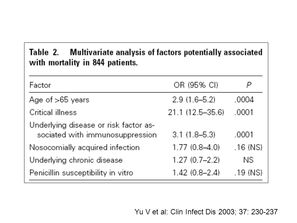 Yu V et al: Clin Infect Dis 2003; 37: 230-237