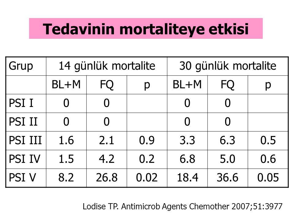 Tedavinin mortaliteye etkisi